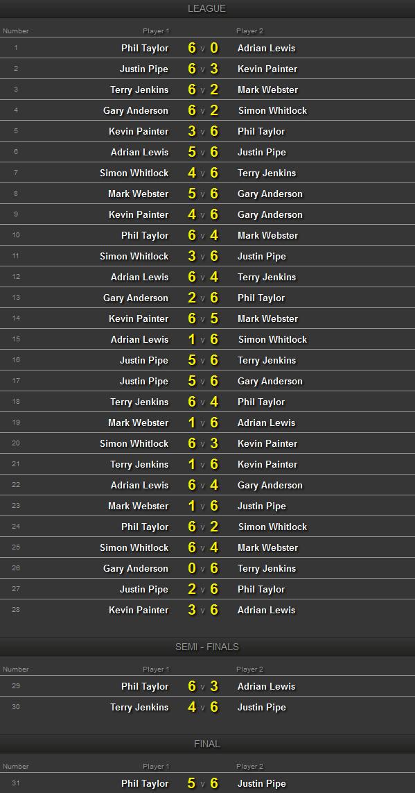 """W drugim dniu Championship League Darts 2012 wygrywa Justin Pipe. W finale pokonuje Phila Taylora, który jednak i tak prowadzi w tabeli z dużą przewagą. """"The Force"""" odegrał się w […]"""