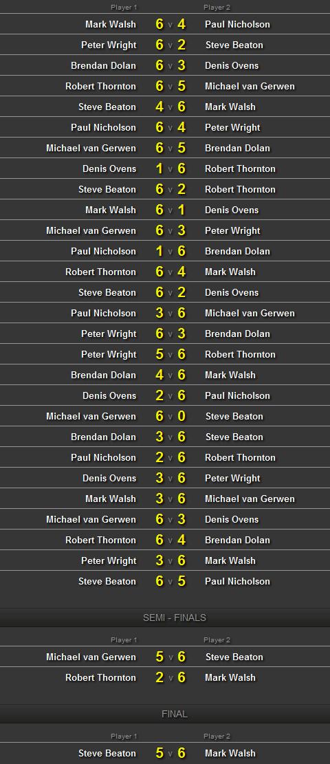 Championship League Darts 2012- grupa ósma