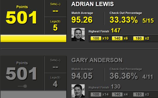 Statystyki Adrian Lewis i Gary Anderson