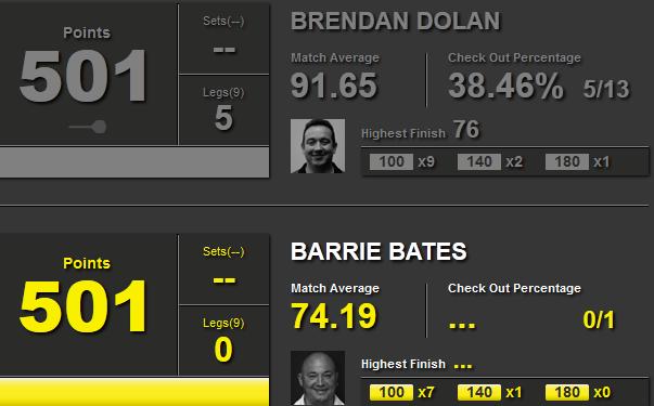 Statystyki Brendan Dolan i Barrie Bates