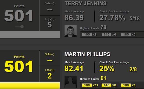 Statystyki Terry Jenkins i Martin Phillips