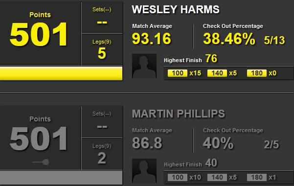 Statystyki Wesley Harms i Martin Phillips