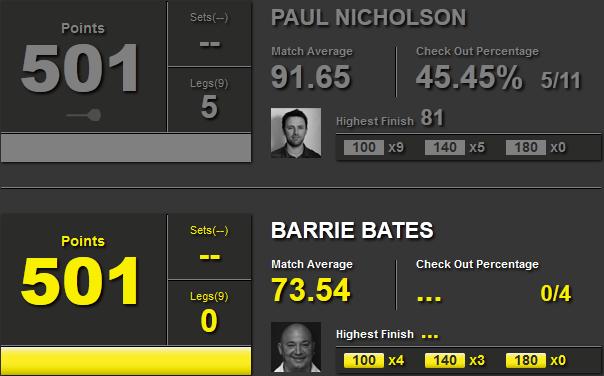 Statystyki Paul Nicholson i Barry Bates