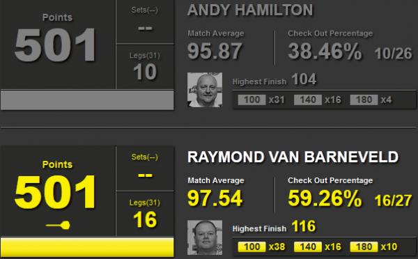 Statystyki Andy Hamilton i Raymond van Barneveld