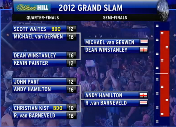 Grand Slam of Darts 2012- półfinały