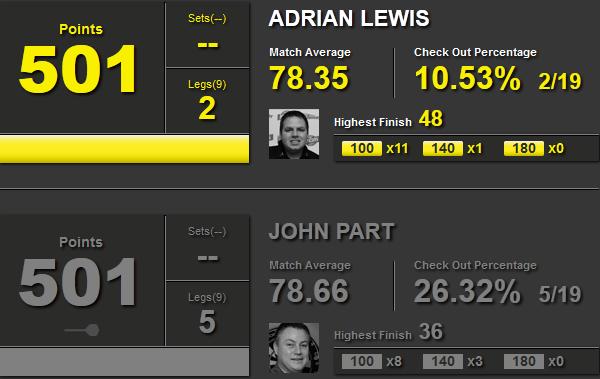 Statystyki Adrian Lewis i John Part
