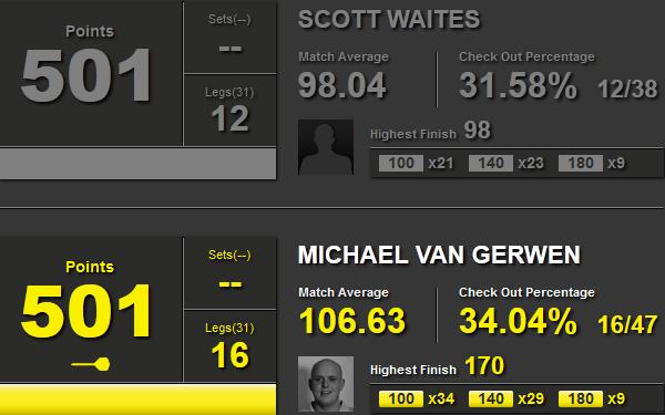 Statystyki Scott Waites i Michael van Gerwen