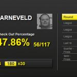 Statystyki turniejowe Raymonda van Barnevelda