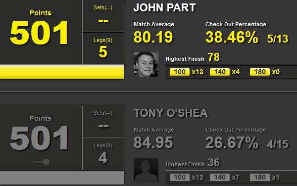 Statystyki John Part i Tony O'Shea