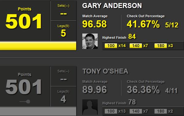 Statystyki Gary Anderson i Tony O'Shea