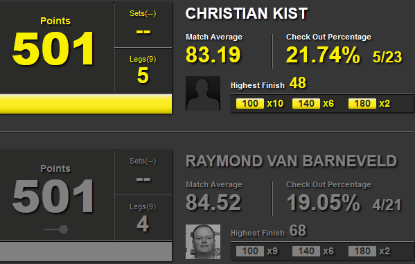Statystyki Christian Kist i Raymond van Barneveld