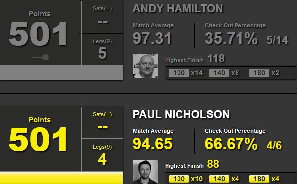 Statystyki Andy Hamilton i Paul Nicholson
