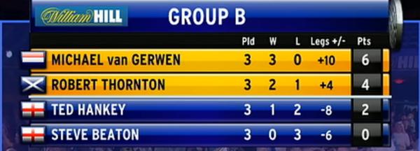Grand Slam of Darts- grupa B