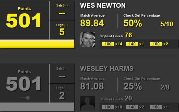 Statystyki Wes Newton i Wesley Harms