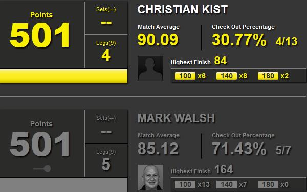 Statystyki Christian Kist i Mark Walsh