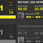 Statystyki Michael van Gerwen i Raymond van Barneveld