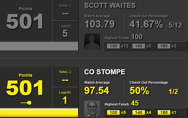 Statystyki Scotty Waites i Co Stompe