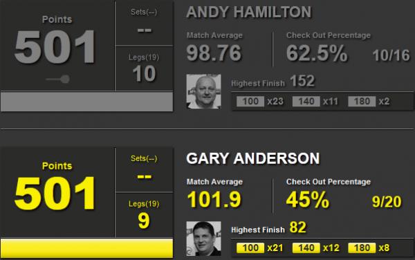 Statystyki Andy Hamilton i Gary Anderson