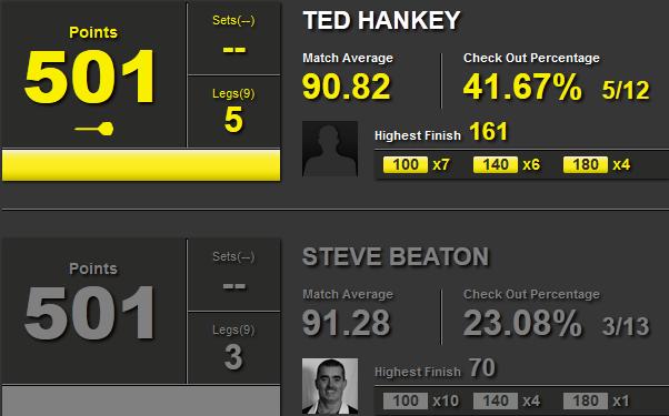 Statystyki Ted Hankey-Steve Beaton
