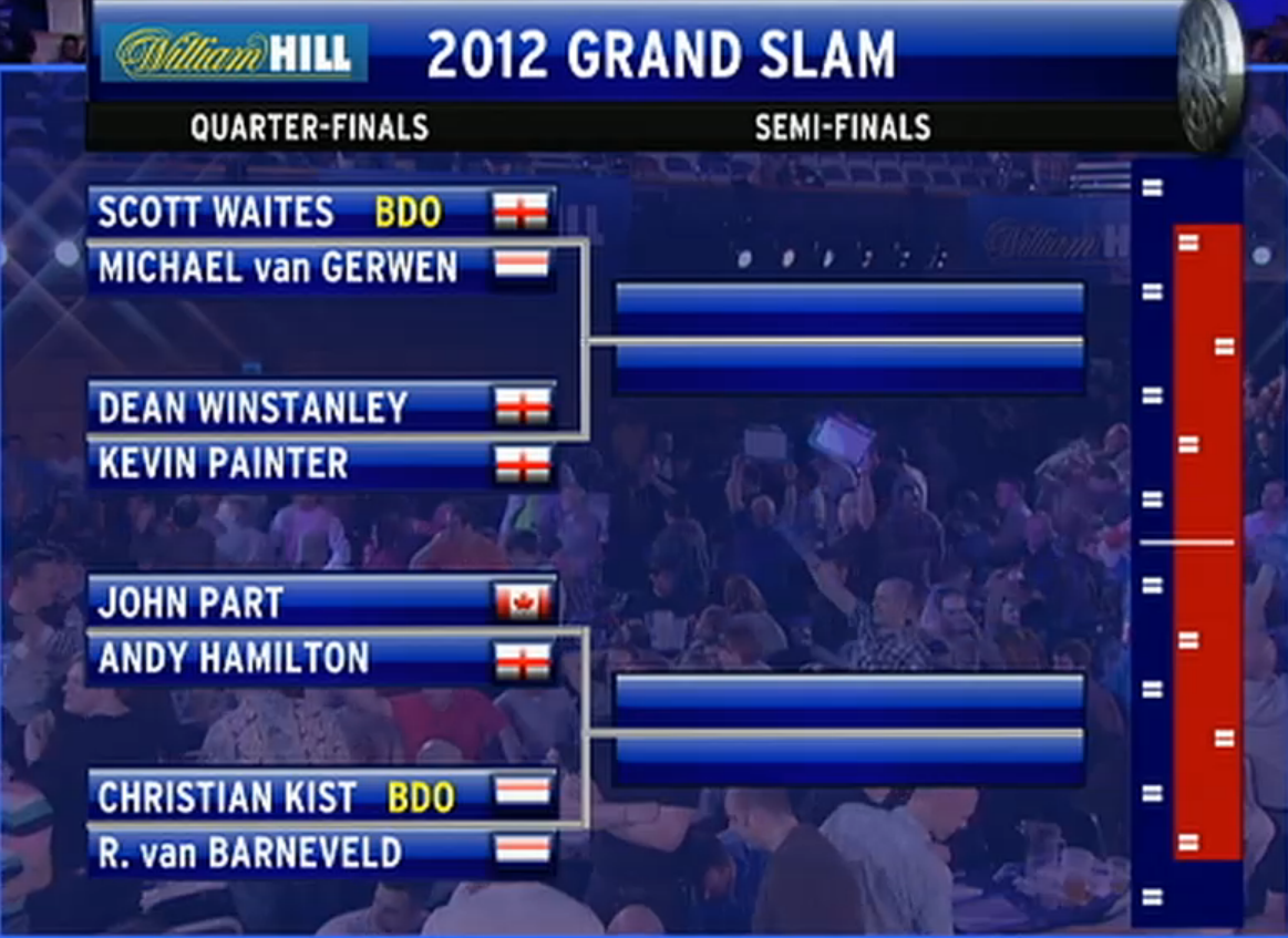 grand slam of dart
