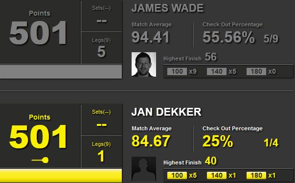 Statystyki James Wade-Jan Dekker