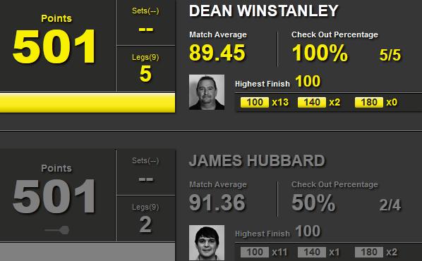 Statystyki Dean Winstanley i James Hubbard