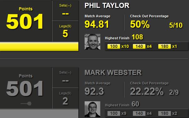Statystyki Phil Taylor i Mark Webster