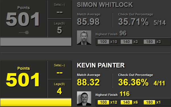 Statystyki Simon Whitlock i Kevin Painter