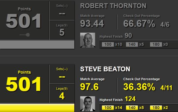 Statystyki Thornton i Beaton