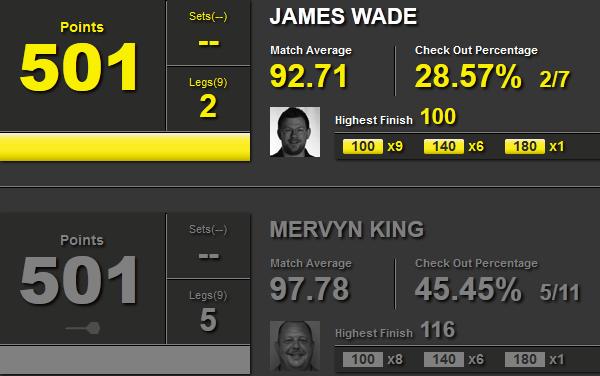 Statystyki Wade i King