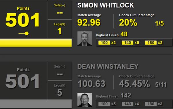 Statystyki Whitlock i Winstanley