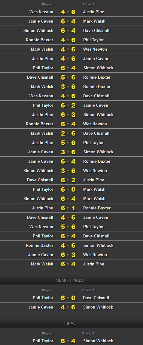 Championship League Darts 2012- finał