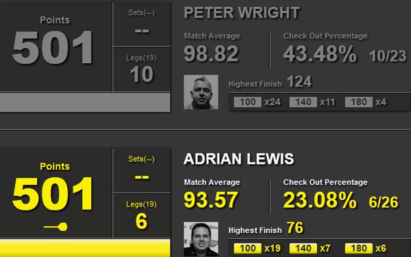 Statystyki Wright-Lewis