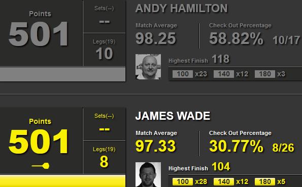 Statystyki Hamilton-Wade