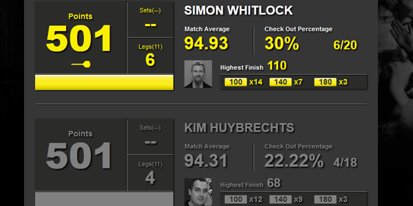 Statystyki Whitlock-K.Huychrechts