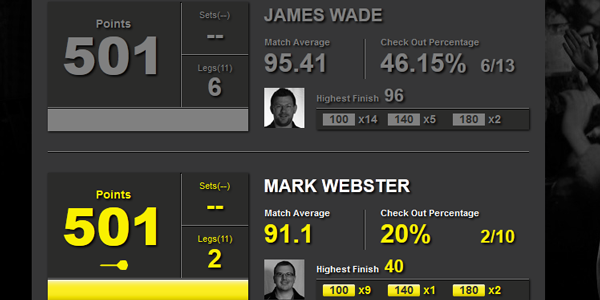 Statystyki Wade-Lloyd