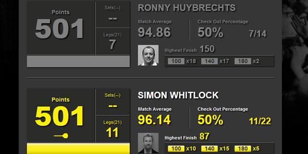 Statystyki Huybrechts-Whitlock
