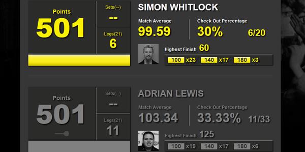 Dart statystyki Whitlock-Lewis