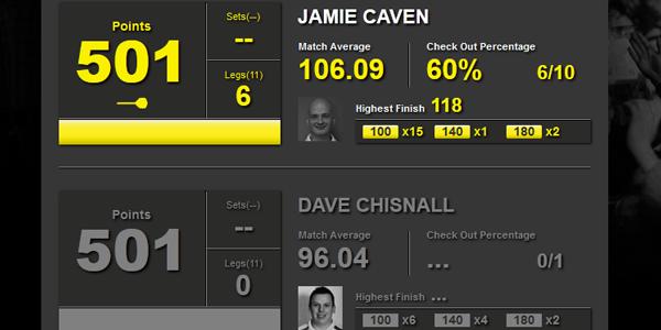 Statystyki Caven-Chisnall