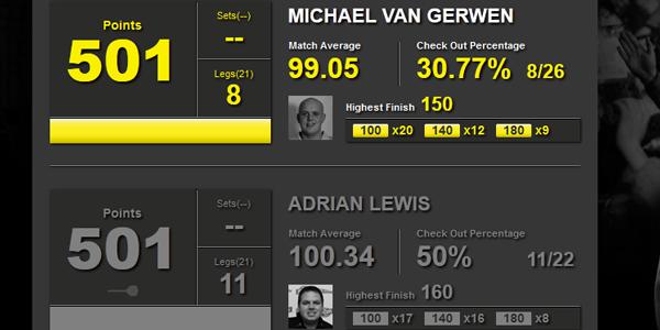 Dart statystyki van Gerwen i Lewis