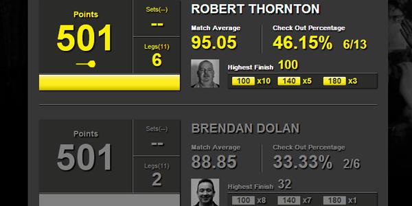 Statystyki Thornton-Dolan