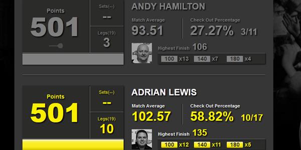 Dart statystyki Hamilton-Lewis