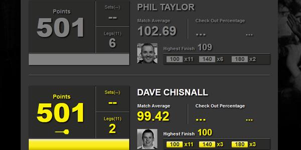 Dart statystyki Taylor-Chisnall
