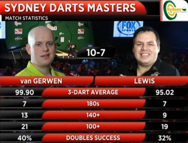 Dart statystyki van Gerwen-Lewis