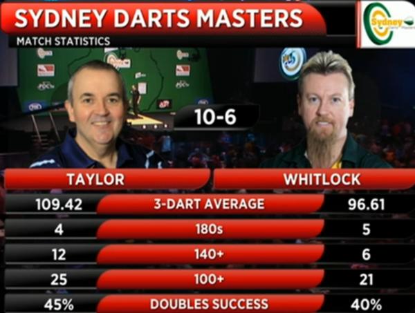 Darts statystyki Taylor-Whitlock