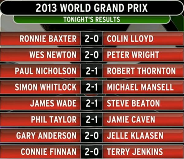Dart World Grand Prix 2013- dzień 1, pełne wyniki