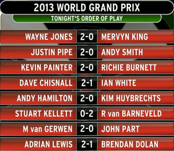 Dart World Grand Prix 2013- dzień 2, wyniki