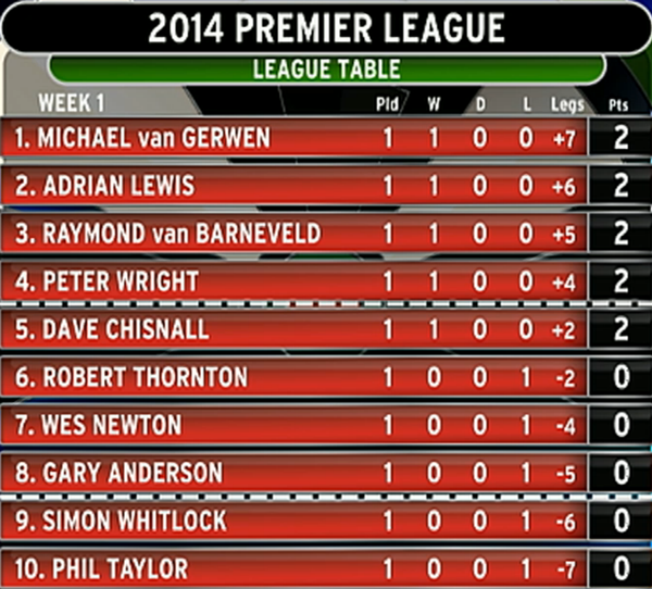 Premier League Darts 2014- tabela