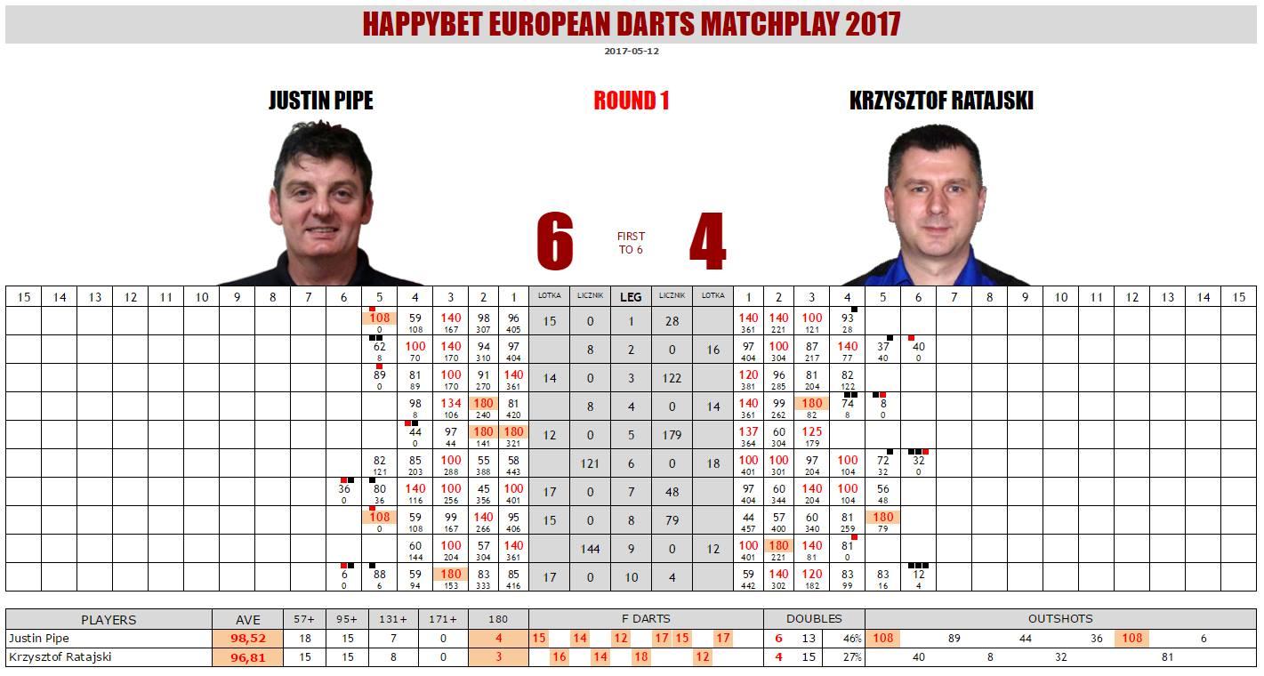 european darts matchplay 2019